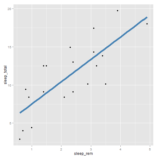 plot of chunk ggplot-part3-2