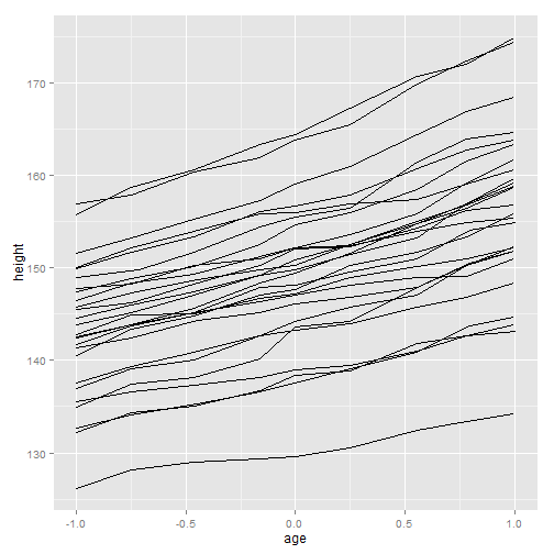 plot of chunk ggplot-part3-6