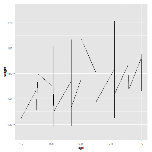 plot of chunk ggplot-part3-7