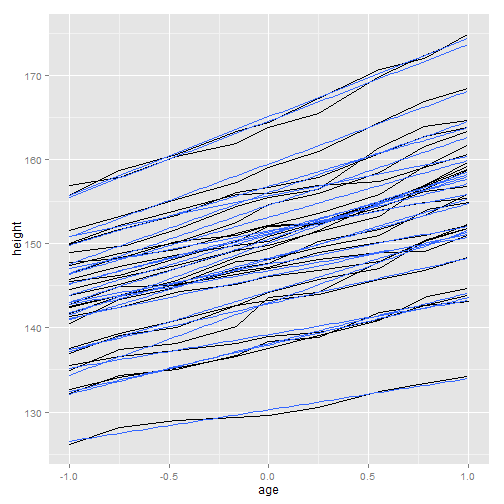 plot of chunk ggplot-part3-8