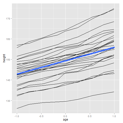 plot of chunk ggplot-part3-9