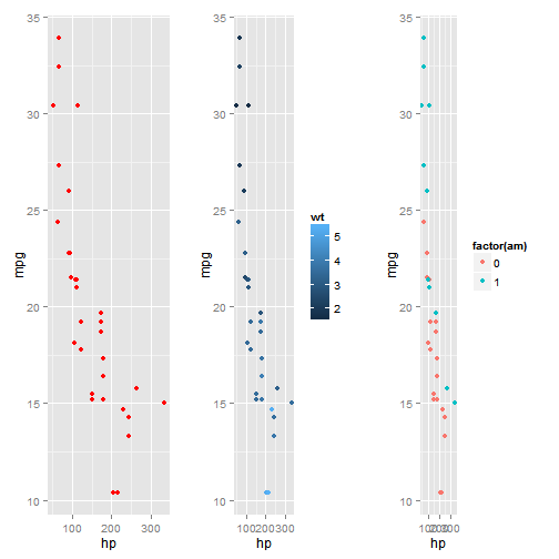 ggplot2 cheatsheet Ggplot2: cheatsheet for visualizing distributions  histograms in the third and last of the ggplot series, this post will go over interesting ways to visualize the distribution of your data.
