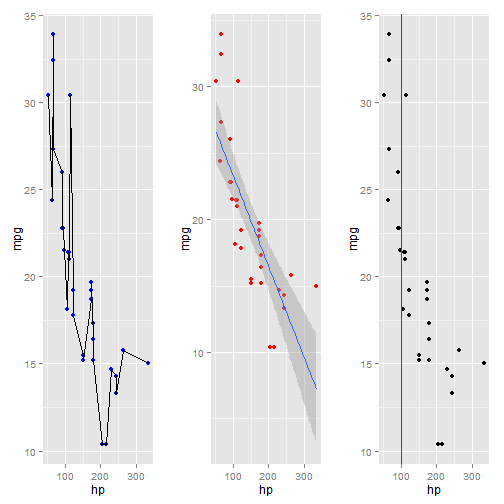 ggplot2 cheatsheet This tutorial uses ggplot2 to create customized plots of time series data   ggplot2 cheatsheet from zev ross: ggplot2 cheatsheet ggplot2 documentation .