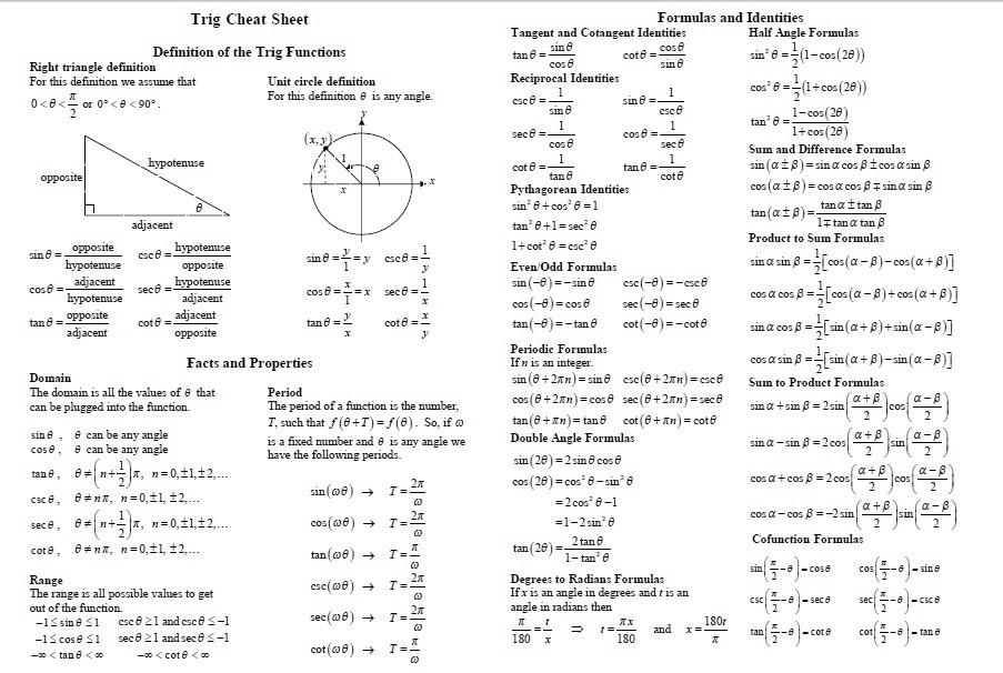 Trigonometry Formulas Chart | www.pixshark.com - Images ...