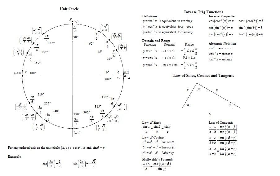 Trigonometric Functions And Diffeiation Formulas Unit Circle For Trigonometry Cheat Sheet