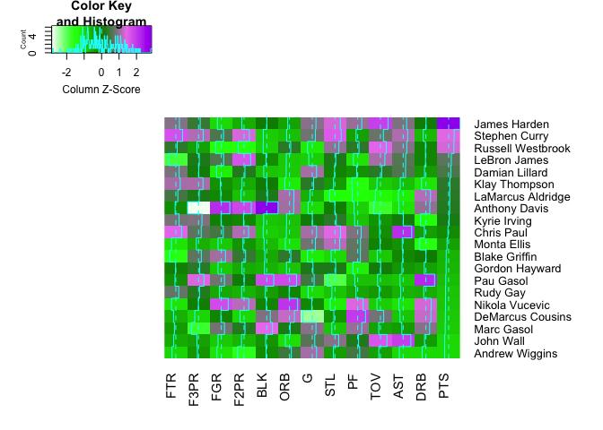 NBA heatmap plotting by using heatmap, heatmap 2, 3dheatmap and ggplot2