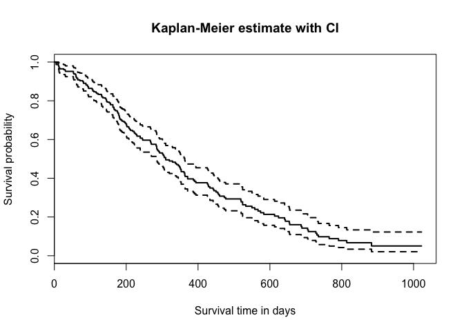 Survival analysis - Kaplan-Meier Curve