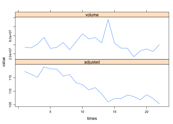 Stacking multiple plots vertically with the same X axis but
